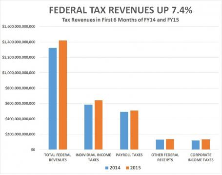 Tax Revenues Up in Fiscal 2015