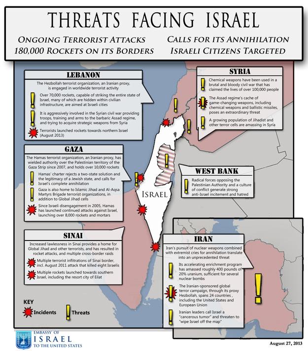 threatsfacingisrael