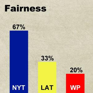 Bar-Graph-Yarden-fairness