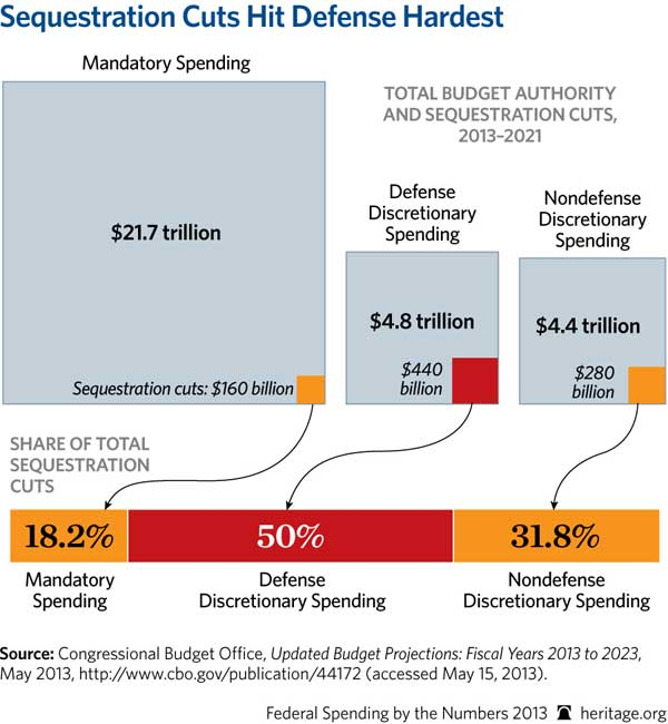 Sequestration130910