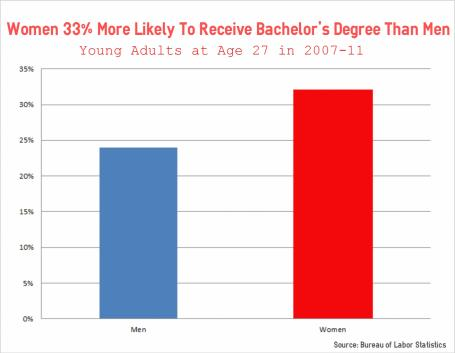 Women 33% More Likely Than Men to Have College Degrees