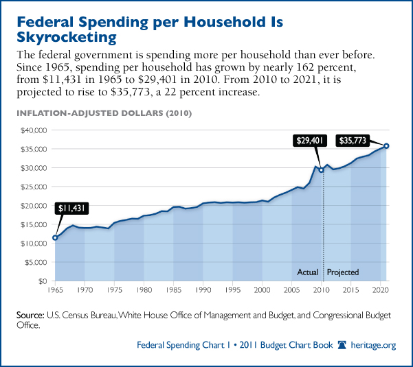 us budget spending essay Us budget deficit - good or bad this research paper us budget deficit - good or bad and other 63,000+ term papers, college essay examples and free essays are.