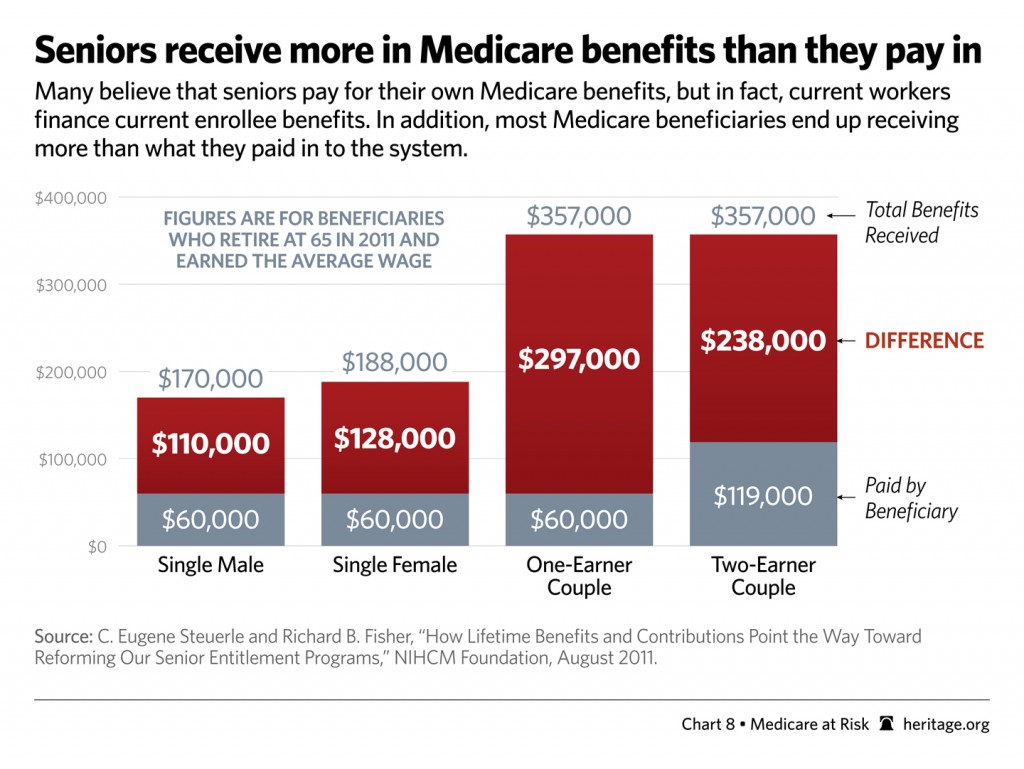 special-medicare-at-risk-chart-08