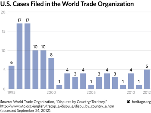 rhetorical analysis of the world tradeorganization Hello, i need help with the following analysis of the world trade organization (wto) in your analysis, include the following: - explain its role in promoting international trade.