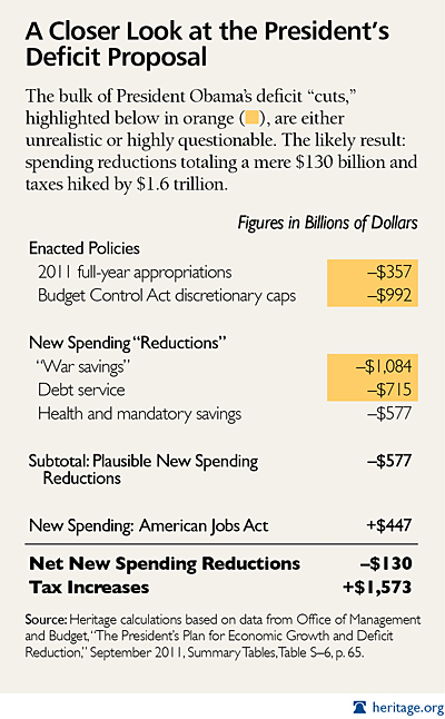 Obama Deficit Reduction Table