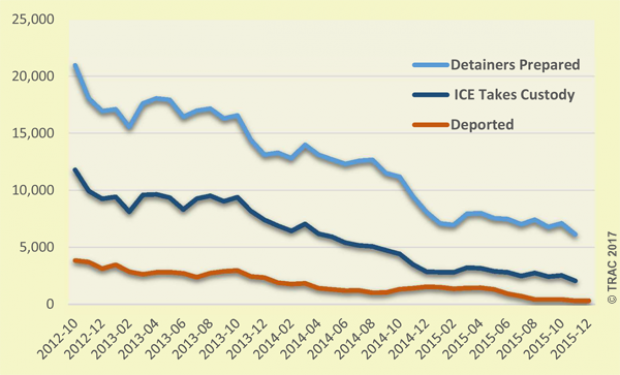 This is how deportations from detainers performed during Obama's second term. Courtesy: TRAC