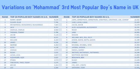 Popular Boys Names in England
