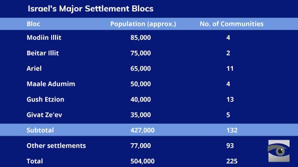 Israeli settlement blocs chart