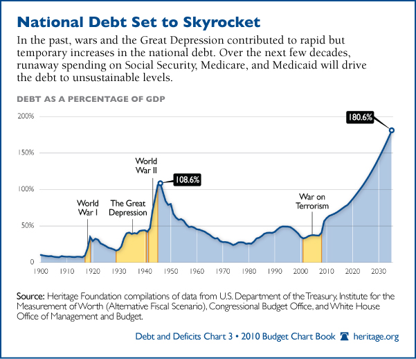 the us national debt essay If one of the creditors that the united states borrows from decides to call a current debt, this would be the us in national government as well the budget.