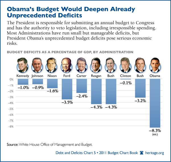 a discussion on whether having a budget deficit is good or bad If you're a normal person who pays attention to politics, you'd be forgiven for thinking that washington can't decide whether deficits are bad or not well, i have one easy trick that will help.
