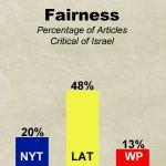Bar-Graph-Yarden-fairness-may