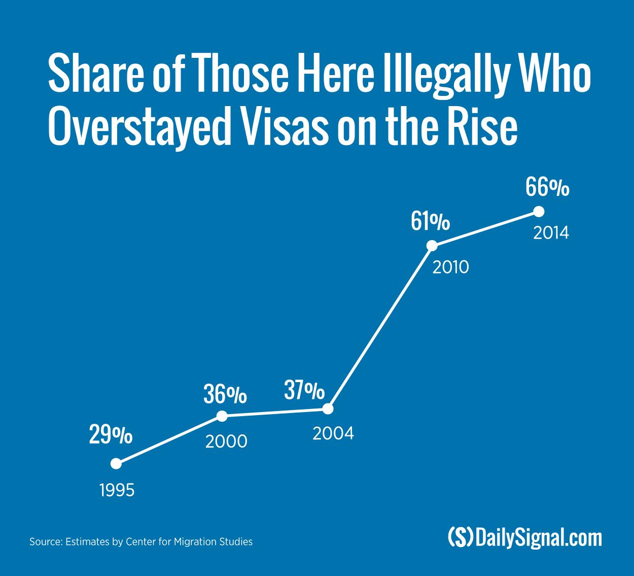 170309_visa-overstay_line-chart