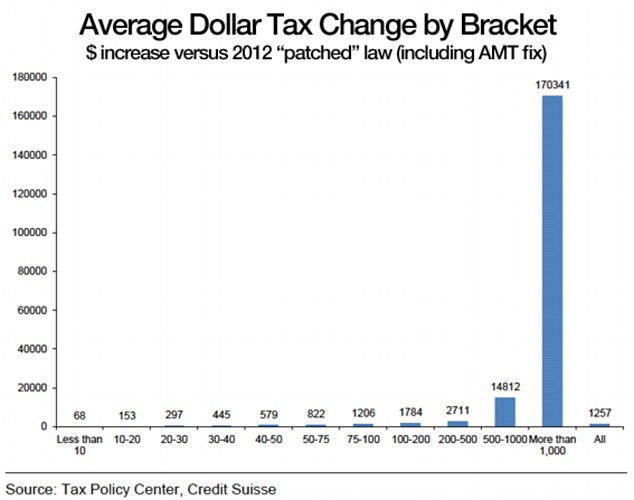 Avg Dollar Tax Change By Bracket