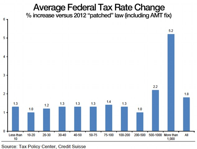 Avg Fed Tax Rate Change