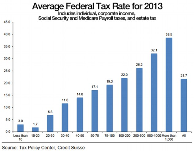 Avg Fed Tax Rate For 2013