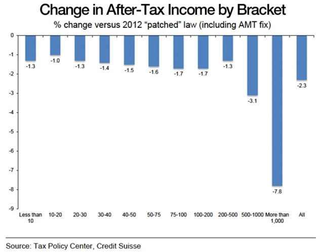Change In After-Tax Income By Bracket