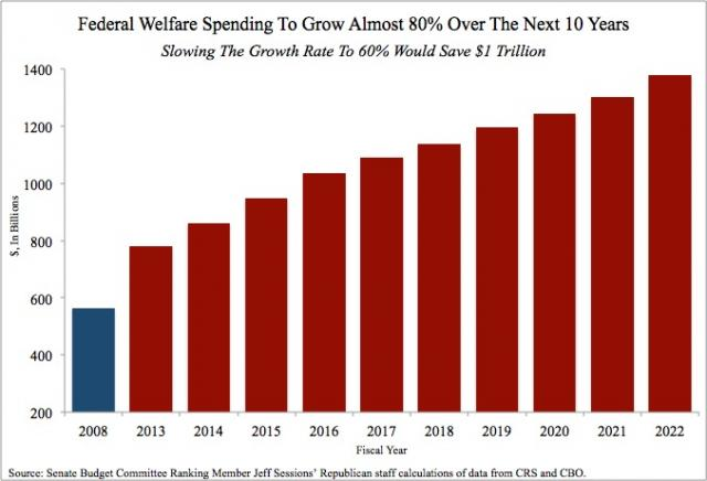 a paper on government program of welfare Rebecca m blank suggests a variety of legislative changes might be useful to both provide financial support to states in times of rising economic need, and to assure that state welfare-to-work programs continue to function when private sector jobs are not as readily available.