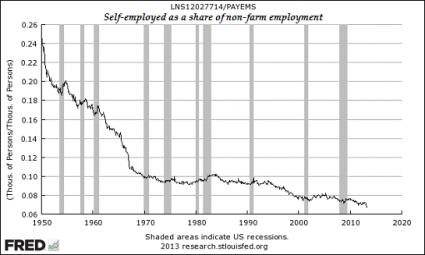 Self-Employed 2