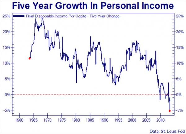 income growth under obama