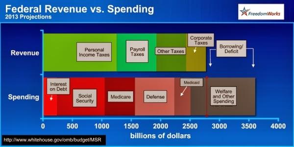 2013Federal_Spending_vs_Revenue