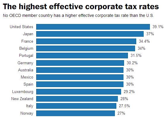 Tax rates USA
