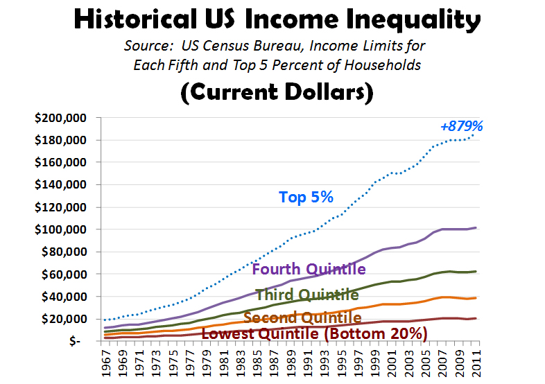 income inequality 5 essay With issues of economic inequality becoming more prominent, a 5 facts primer.