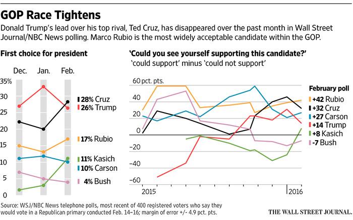 Ted Cruz Leads GOP Presidential Race Chart