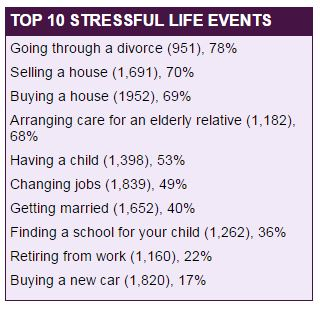 stress buy home